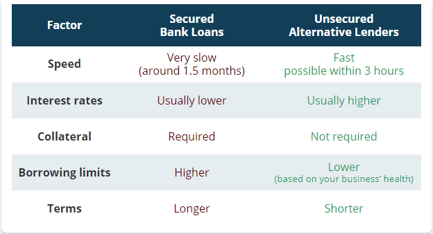 secure vs unsecure loans