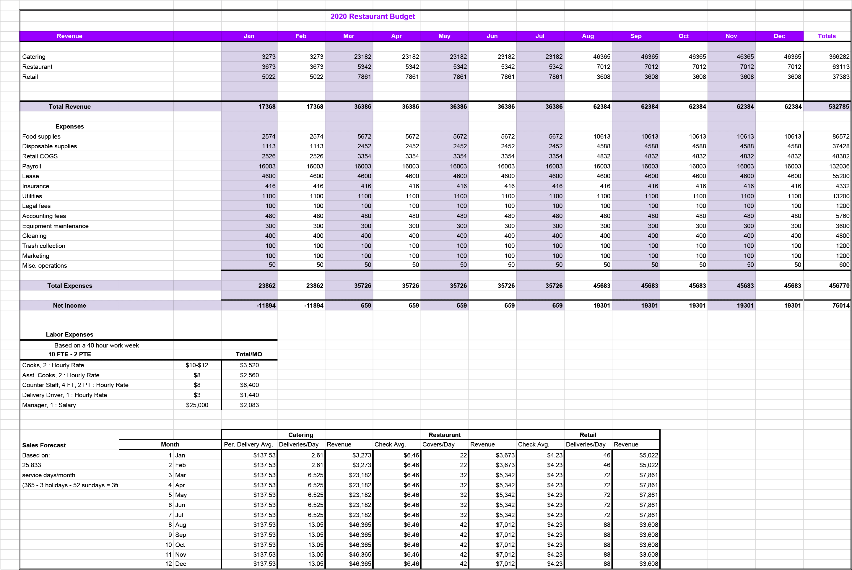 Restaurant Budget Example