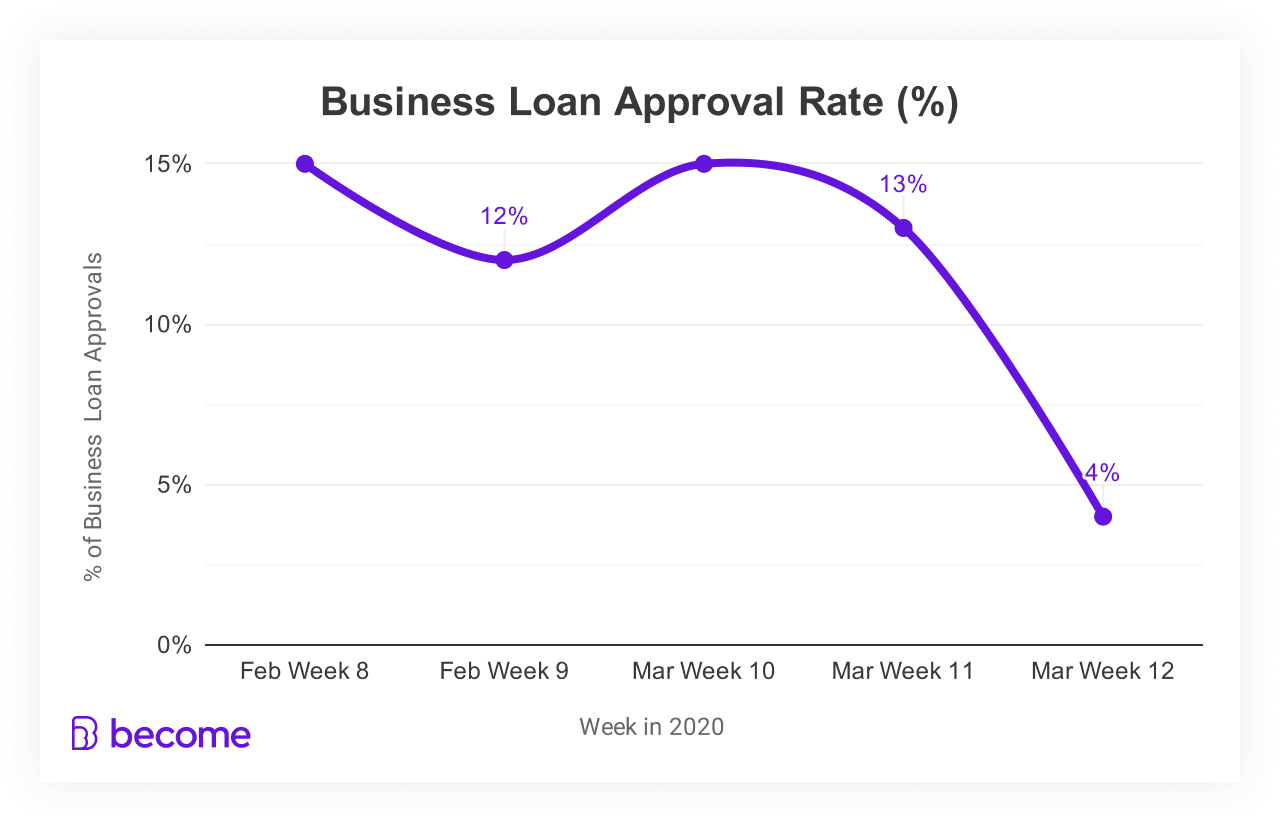 Business loan approval rate - current US