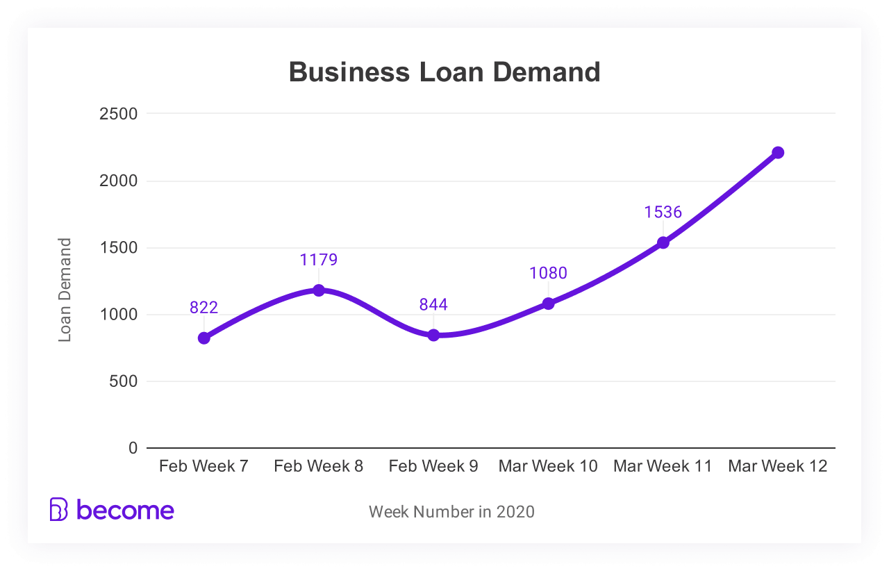 business funding demand US
