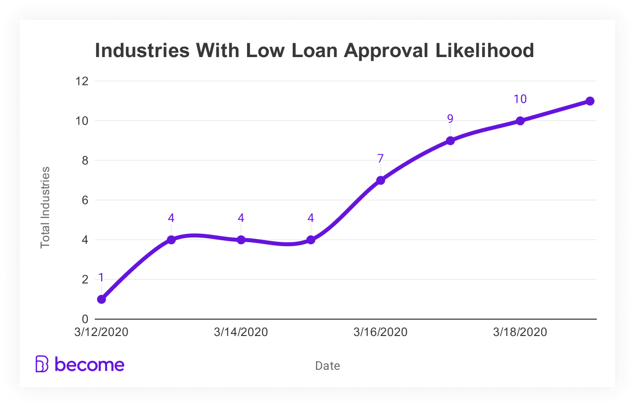 Industries with low business loan approval rates