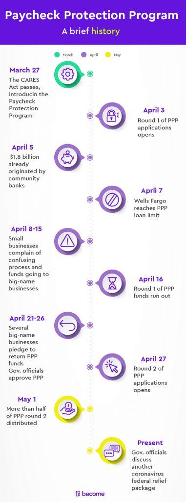 PPP loan alternative